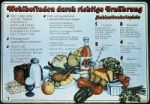 Gesunde Ernährung in der DDR